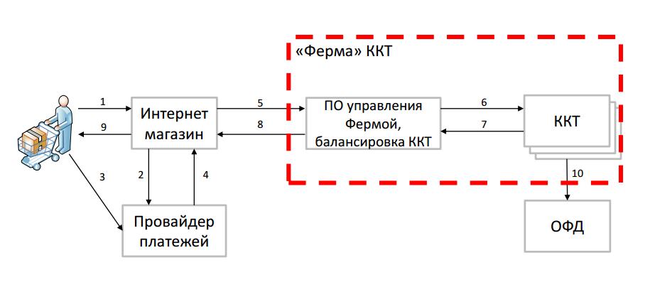 втб банк онлайн кассы моментальный кредит на почте